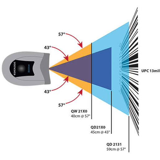 Datalogic QD-2131-SCANVOLUME